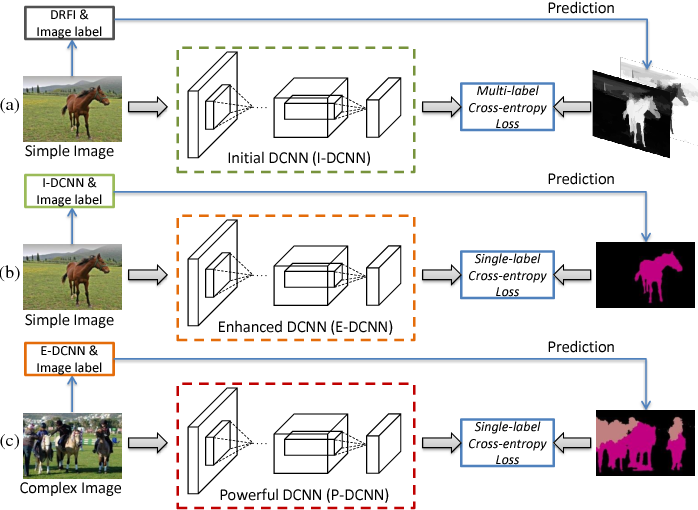 Figure 1 for STC: A Simple to Complex Framework for Weakly-supervised Semantic Segmentation