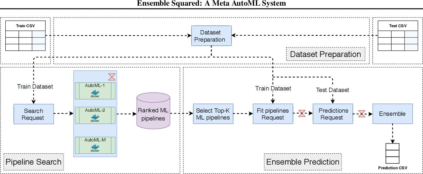 Figure 1 for Ensemble Squared: A Meta AutoML System