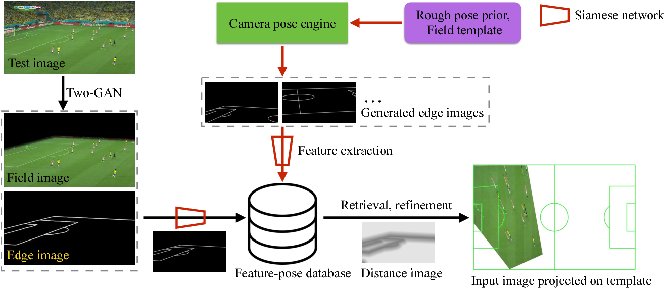 Figure 2 for Sports Camera Calibration via Synthetic Data