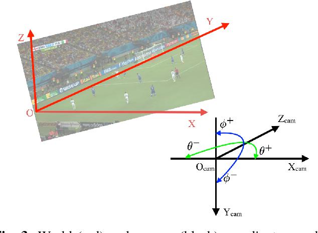 Figure 3 for Sports Camera Calibration via Synthetic Data