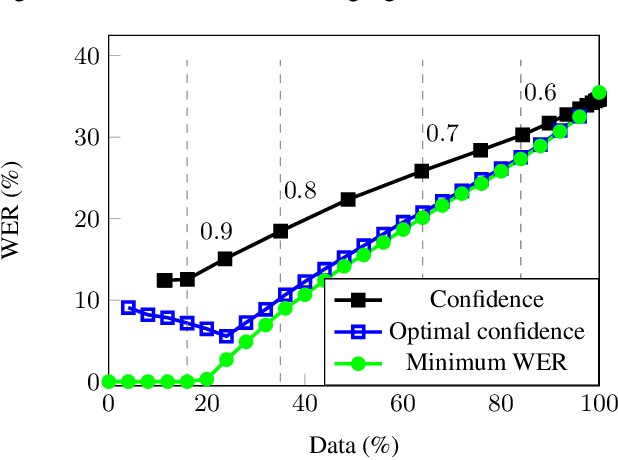 Figure 1 for Confidence Estimation and Deletion Prediction Using Bidirectional Recurrent Neural Networks