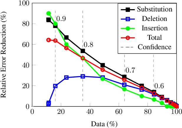 Figure 3 for Confidence Estimation and Deletion Prediction Using Bidirectional Recurrent Neural Networks