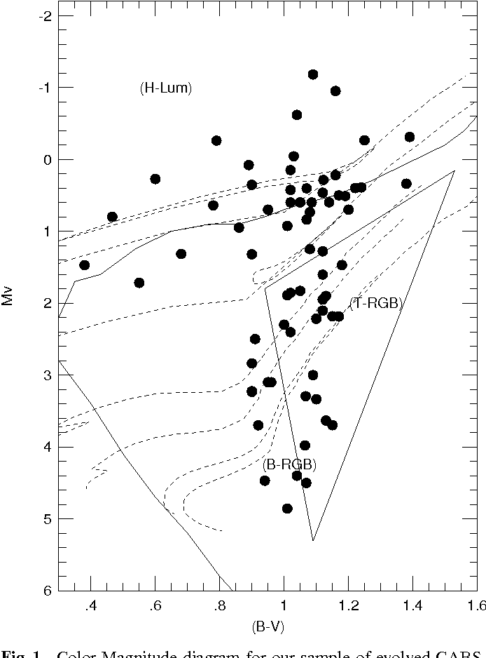 The Age Mass Relation For Chromospherically Active Binaries Iii