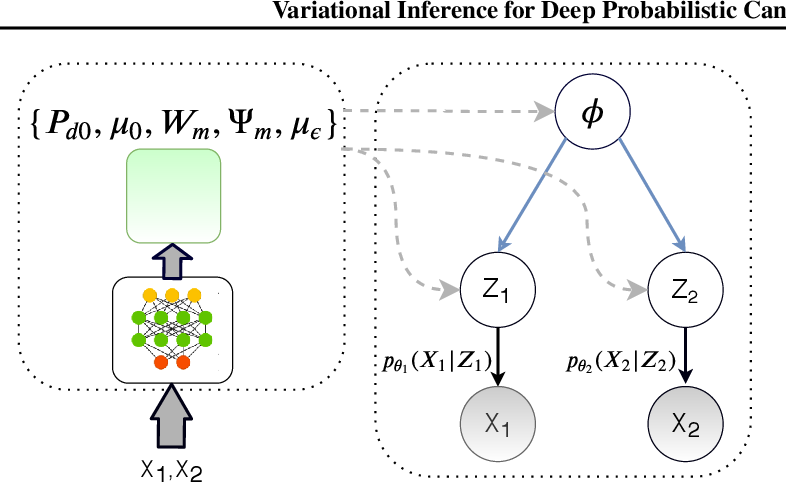 Figure 1 for Variational Inference for Deep Probabilistic Canonical Correlation Analysis