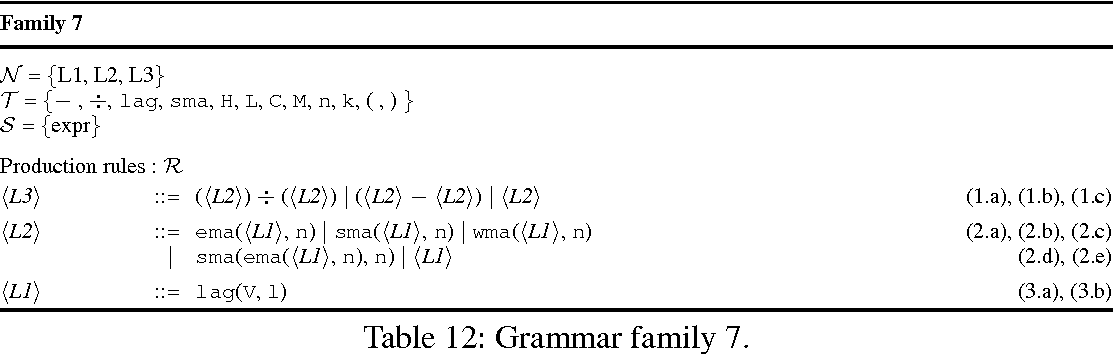 Table 12 from FORECASTING FINANCIAL TIME-SERIES WITH GRAMMAR