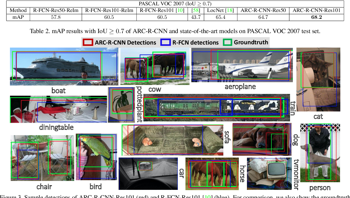 Figure 4 for Object Detection via Aspect Ratio and Context Aware Region-based Convolutional Networks