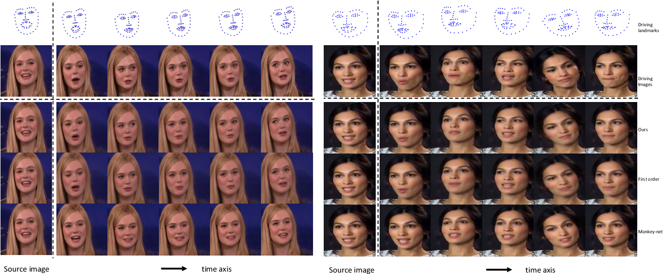 Figure 3 for Sparse to Dense Motion Transfer for Face Image Animation