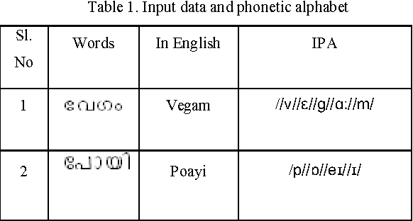Table 1 from Features of Wavelet Packet Decomposition and