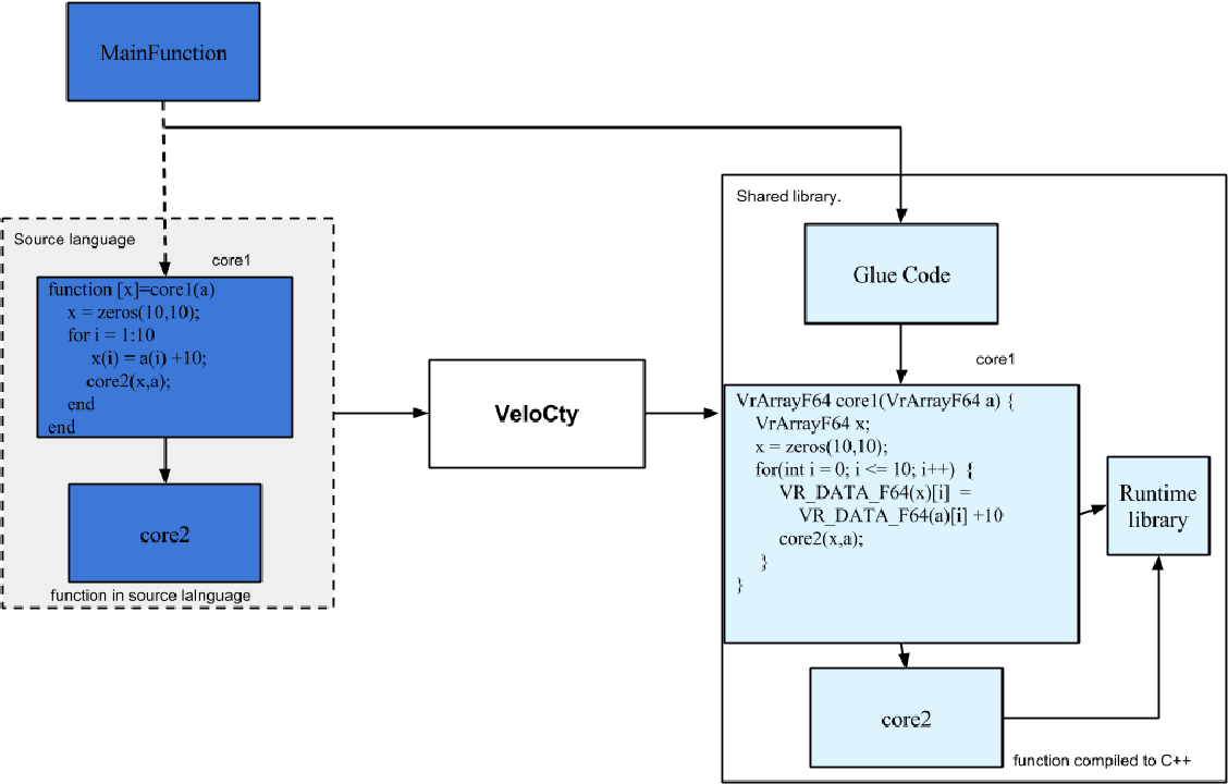 PDF] VELOCTY : AN OPTIMIZING STATIC COMPILER FOR MATLAB AND