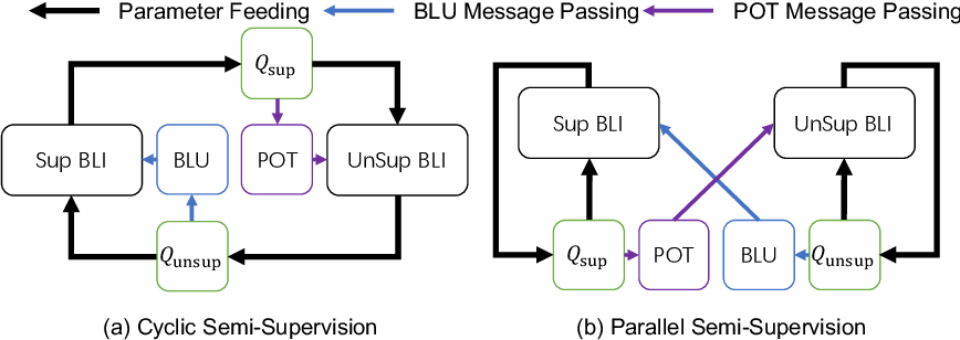 Figure 1 for Semi-Supervised Bilingual Lexicon Induction with Two-way Interaction
