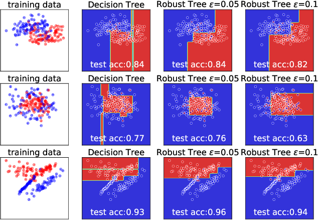 Figure 1 for Robust Decision Trees Against Adversarial Examples