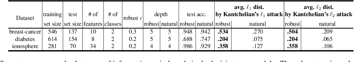 Figure 2 for Robust Decision Trees Against Adversarial Examples