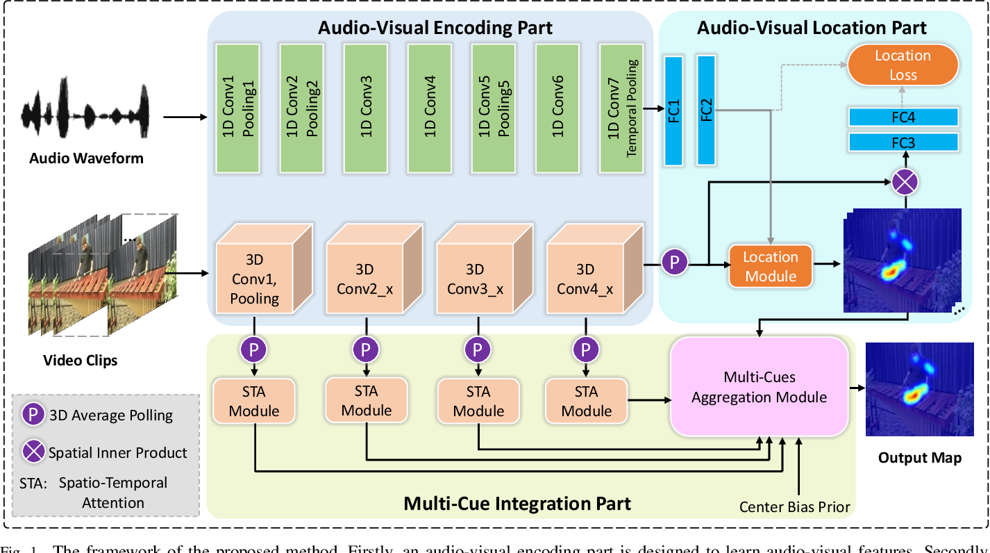 Figure 1 for Bio-Inspired Audio-Visual Cues Integration for Visual Attention Prediction