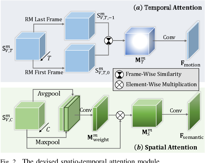 Figure 2 for Bio-Inspired Audio-Visual Cues Integration for Visual Attention Prediction