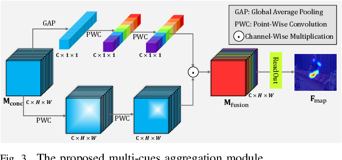 Figure 3 for Bio-Inspired Audio-Visual Cues Integration for Visual Attention Prediction