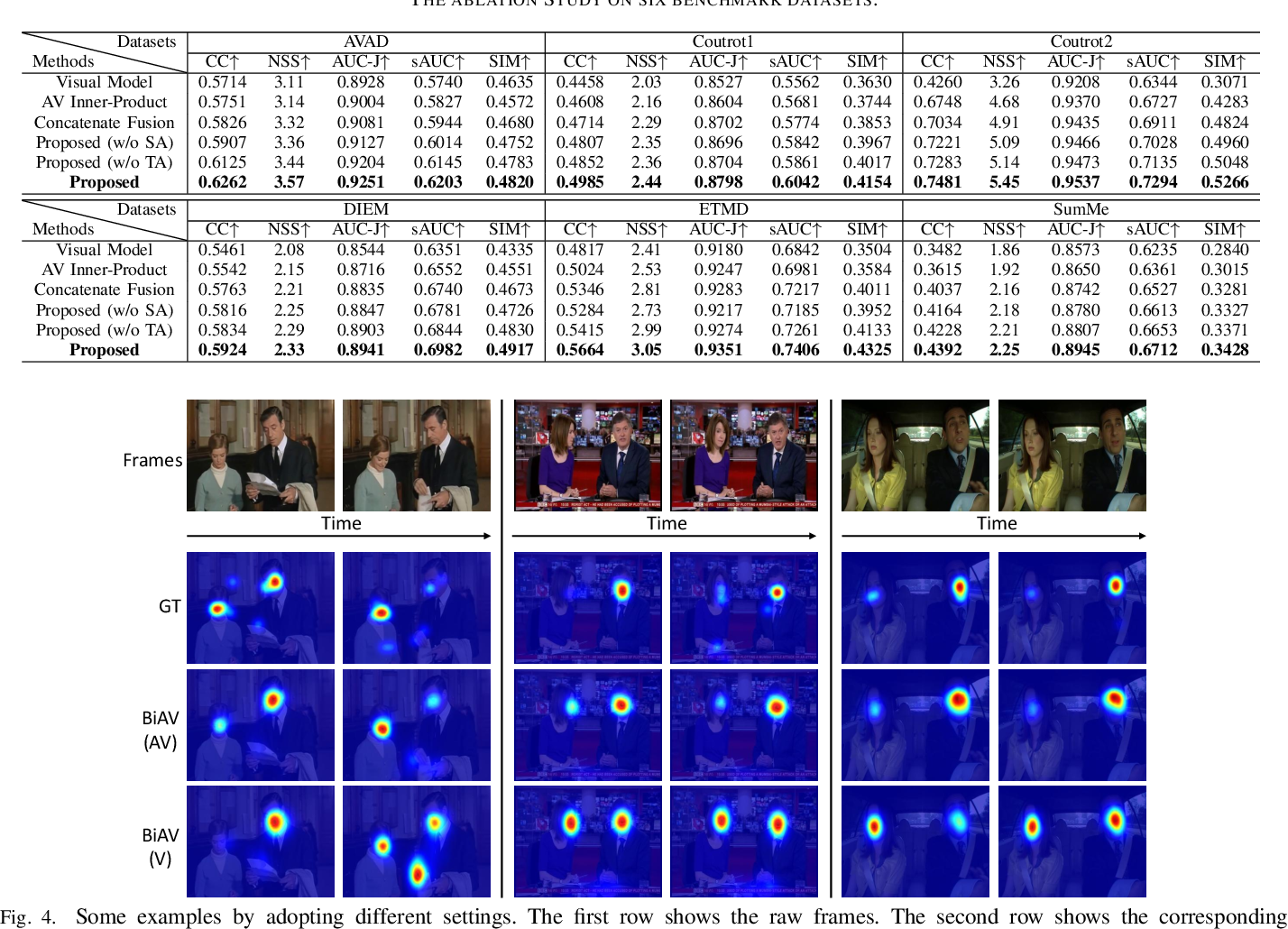 Figure 4 for Bio-Inspired Audio-Visual Cues Integration for Visual Attention Prediction