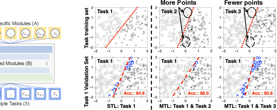 Figure 1 for Understanding and Improving Information Transfer in Multi-Task Learning