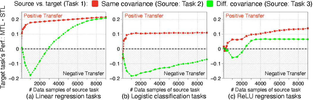 Figure 3 for Understanding and Improving Information Transfer in Multi-Task Learning