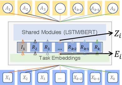 Figure 4 for Understanding and Improving Information Transfer in Multi-Task Learning