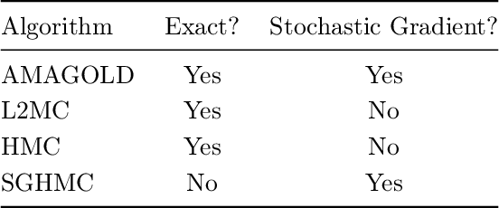 Figure 1 for AMAGOLD: Amortized Metropolis Adjustment for Efficient Stochastic Gradient MCMC