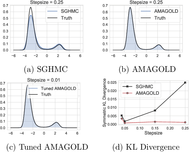 Figure 2 for AMAGOLD: Amortized Metropolis Adjustment for Efficient Stochastic Gradient MCMC