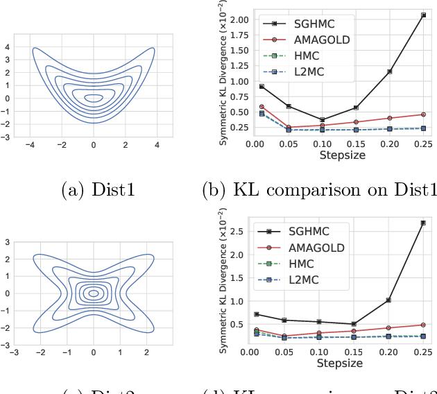 Figure 3 for AMAGOLD: Amortized Metropolis Adjustment for Efficient Stochastic Gradient MCMC