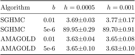 Figure 4 for AMAGOLD: Amortized Metropolis Adjustment for Efficient Stochastic Gradient MCMC