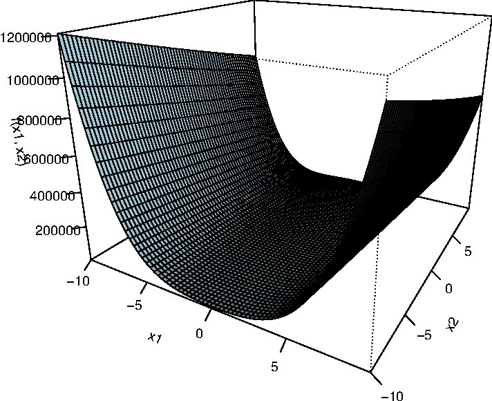 Figure 1 for An estimation of distribution algorithm with adaptive Gibbs sampling for unconstrained global optimization