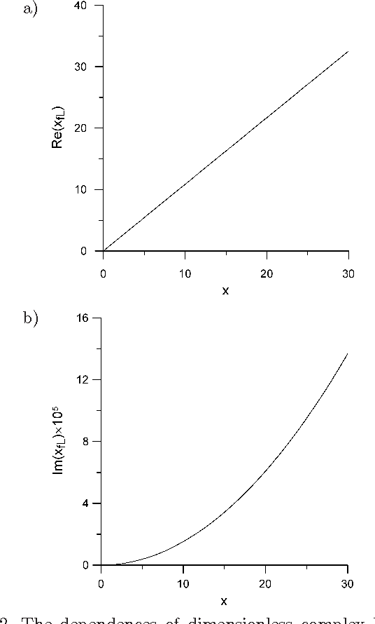 Analysis of Spectral Characteristics of Sound Waves Scattered from a