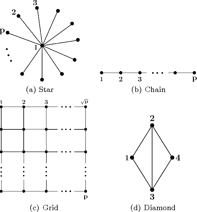 Figure 1 for High-dimensional Sparse Inverse Covariance Estimation using Greedy Methods