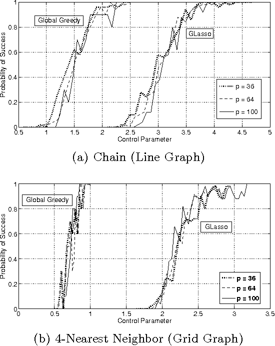 Figure 2 for High-dimensional Sparse Inverse Covariance Estimation using Greedy Methods