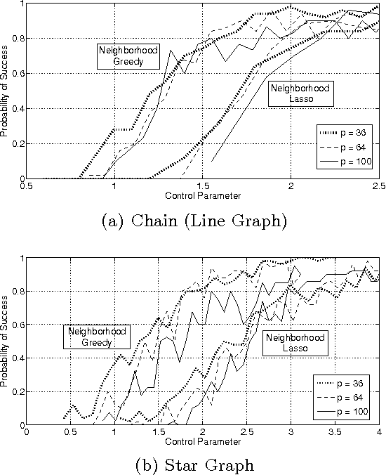 Figure 3 for High-dimensional Sparse Inverse Covariance Estimation using Greedy Methods