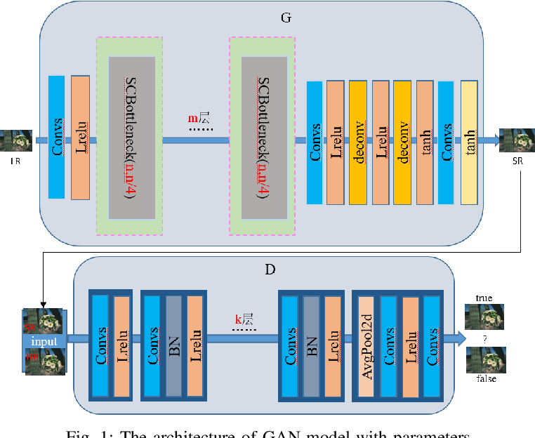 Figure 1 for A self-adapting super-resolution structures framework for automatic design of GAN