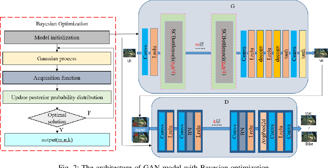 Figure 2 for A self-adapting super-resolution structures framework for automatic design of GAN