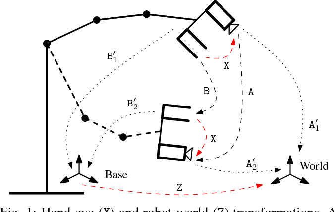 Figure 1 for Hand-Eye and Robot-World Calibration by Global Polynomial Optimization