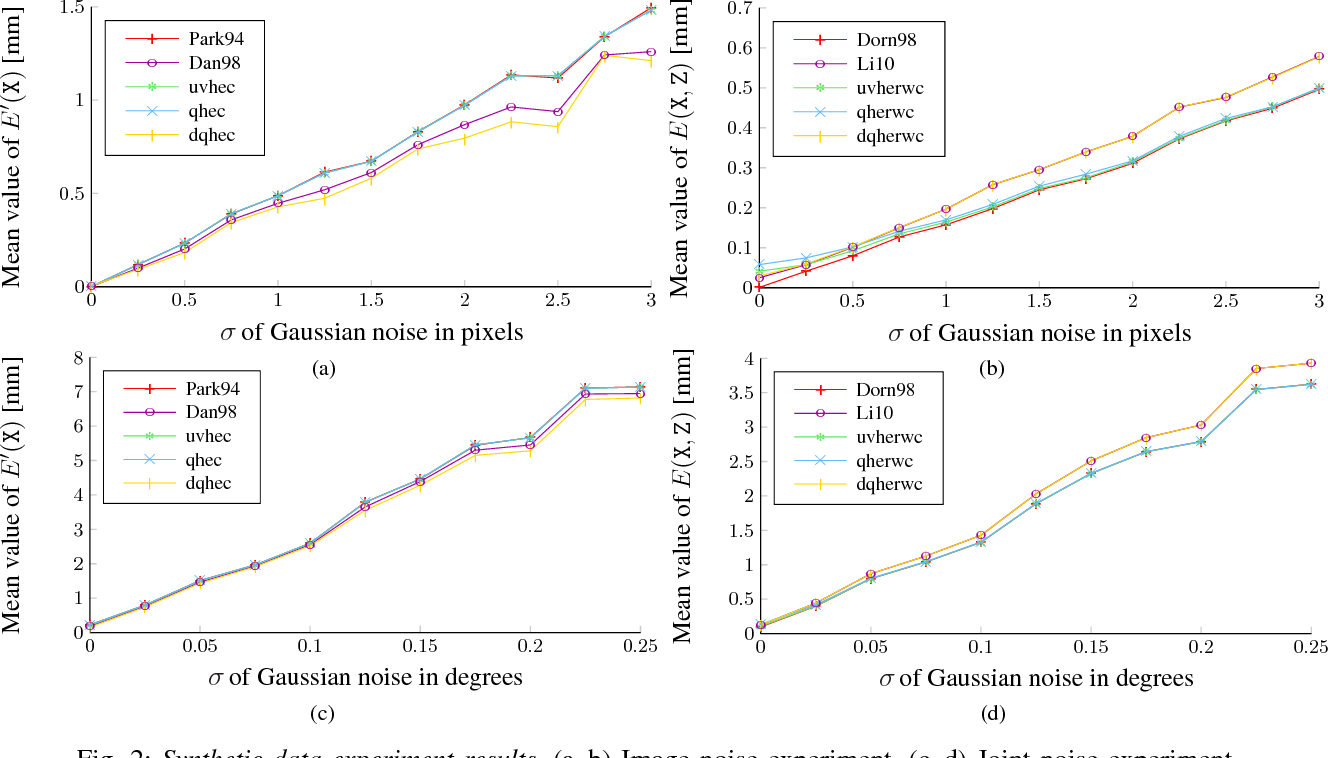 Figure 2 for Hand-Eye and Robot-World Calibration by Global Polynomial Optimization