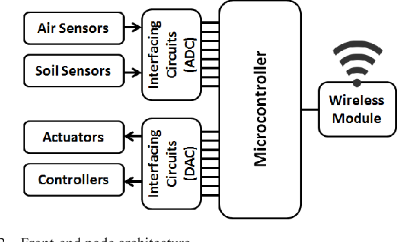Figure 2 from Design and implementation of a cloud-based IoT