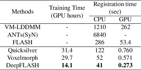 Figure 2 for DeepFLASH: An Efficient Network for Learning-based Medical Image Registration
