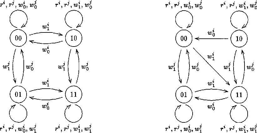 Fig. 1. (a) G o o d m a c h i n e type B0; (b) fault t ype B 1.