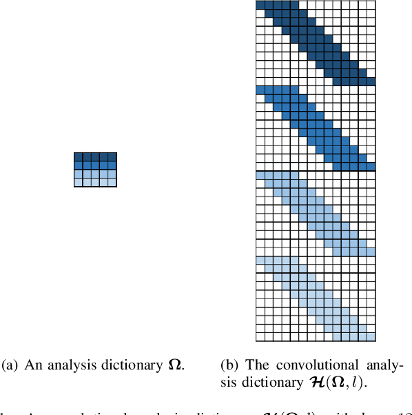 Figure 1 for Learning Deep Analysis Dictionaries -- Part II: Convolutional Dictionaries