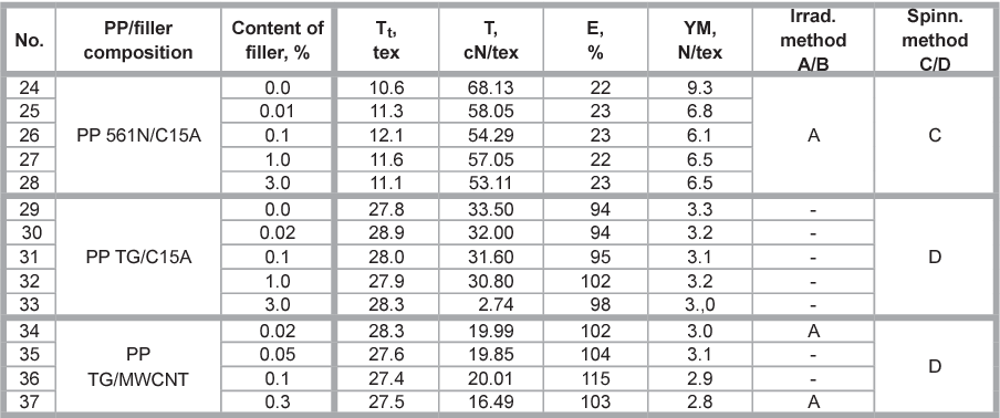 Table 2 from Effect of Inorganic (Nano)fillers on the UV Barrier