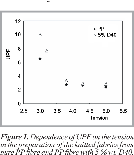 Figure 1 from Effect of Inorganic (Nano)fillers on the UV