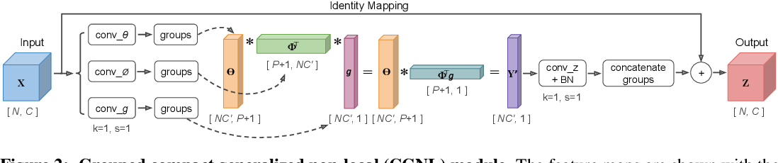 Figure 2 for Compact Generalized Non-local Network