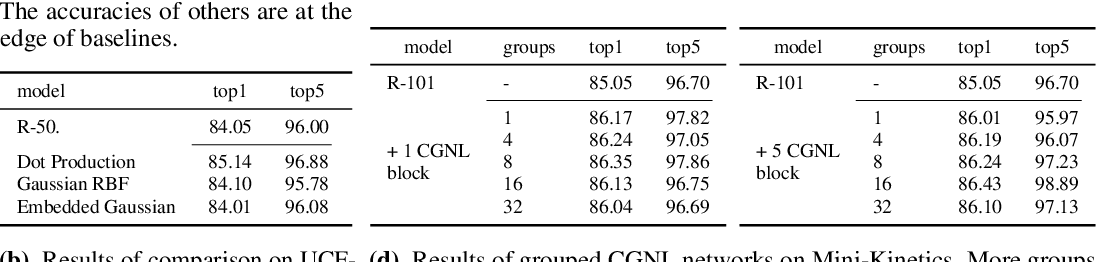 Figure 3 for Compact Generalized Non-local Network