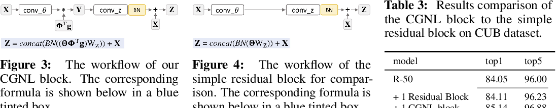 Figure 4 for Compact Generalized Non-local Network
