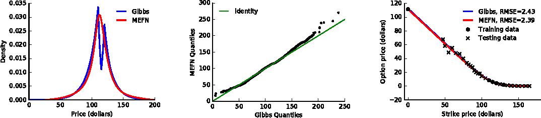 Figure 4 for Maximum Entropy Flow Networks