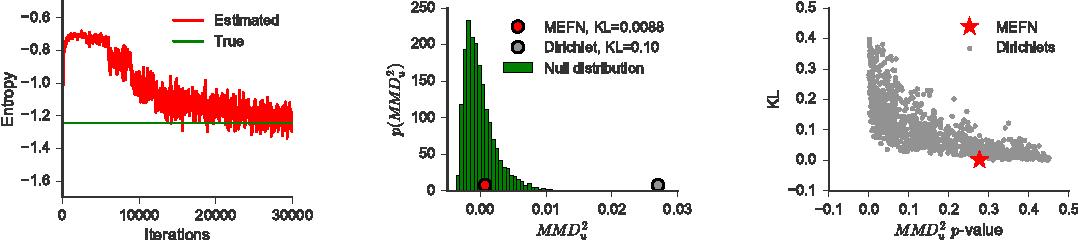 Figure 2 for Maximum Entropy Flow Networks