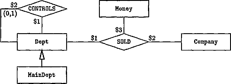 Figure 2: The entity-relationship diagram for the example in Section 2.3