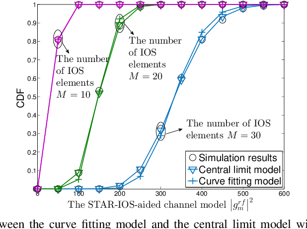 Figure 2 for STAR-IOS Aided NOMA Networks: Channel Model Approximation and Performance Analysis
