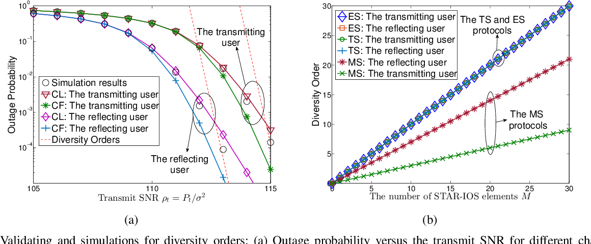 Figure 4 for STAR-IOS Aided NOMA Networks: Channel Model Approximation and Performance Analysis